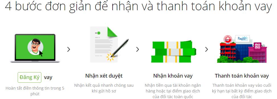 4 bước đăng ký nhận khoản vay tín chấp online Doctor Đồng