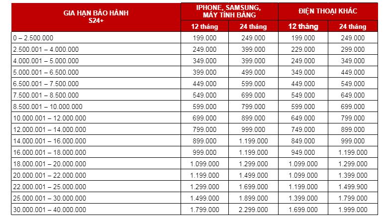 Bảng giá gia hạn bảo hành gói S24+ CellPhoneS