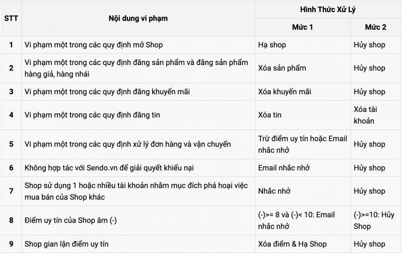 Hướng dẫn giải đáp chính sách bán hàng trên Sendo