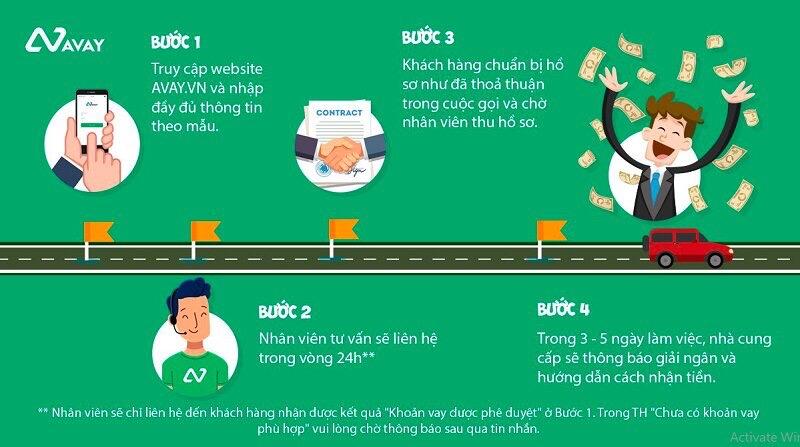 Hướng dẫn vay vốn Avay.vn